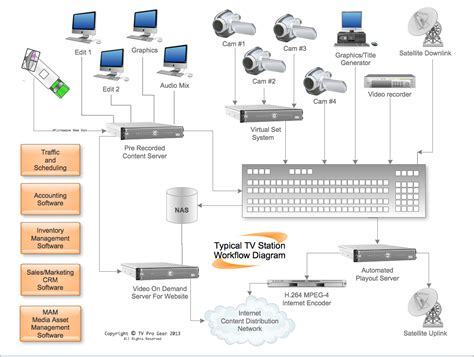 tv production workflow tv pro gear broadcast system integration tv