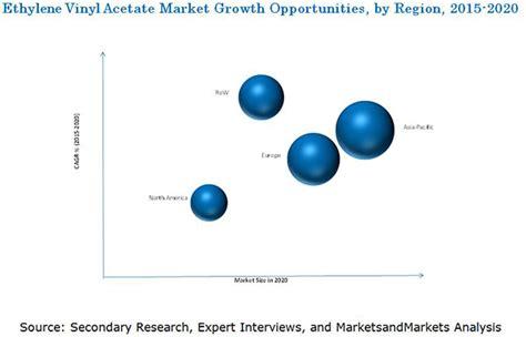 Ethylene Vinyl Acetate Density - ethylene vinyl acetate market by type region global
