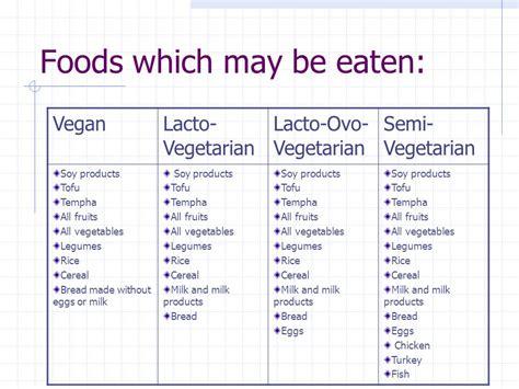 different kinds of vegetarians ppt video online download