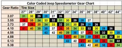 Jeep Xj Gear Ratio Chart Jeep Cj7 Gear Ratio Chart