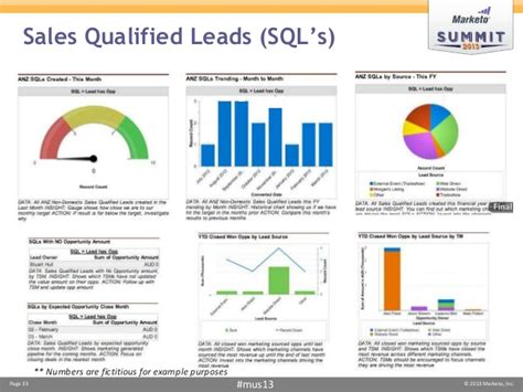 Template For Service Level Agreement using salesforce com dashboards to track and measure mql s