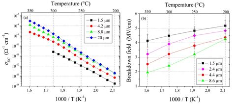 thermal conductivity of diode bpda pda polyimide synthesis characterizations aging and semiconductor device passivation