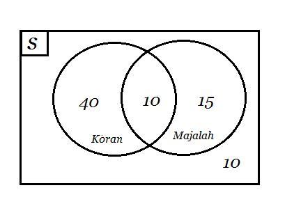 28 diagram venn matematika diagram venn matematika mochabrave soal diagram venn ccuart Images