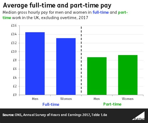 Difference In Time And Part Time Mba by Do Earn Less Than In The Uk Fact