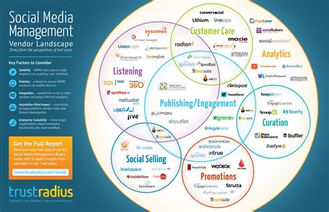 Search For By Social Buyers Guide For Social Media Managment Software Trustradius