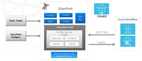 windows azure workflow workflow changes in sharepoint 2013 techbubbles