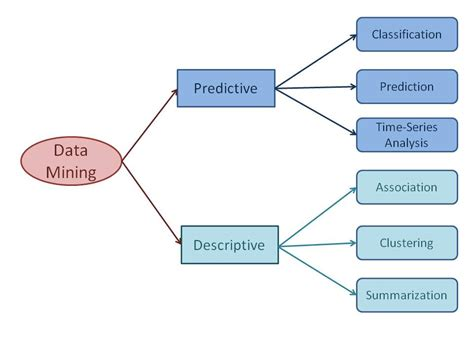 pattern classification task data mining tasks data mining tutorial by wideskills