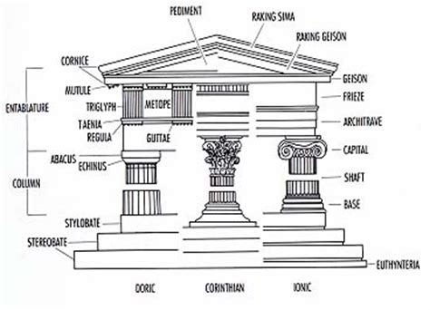 Parts Of A Cornice Hitectural System Based On The Column And Its Entablature