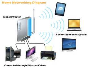 Best Home Network Design Pics Photos Home Network