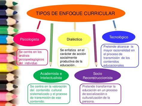 Modelo Curriculum Tecnologico teor 237 a y enfoque curricular