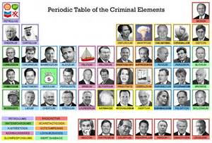 periodic table of criminal elements visual ly