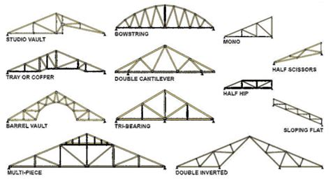 house trusses design roof truss design bob vila