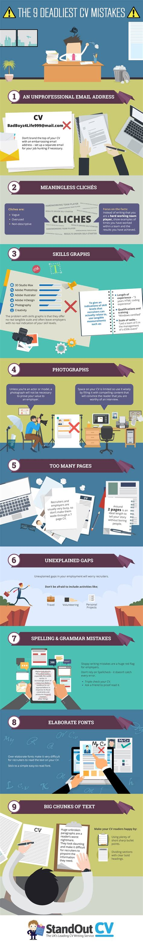 9 Resume Mistakes To Avoid by The 9 Worst Resume Mistakes You Can Make How To Avoid
