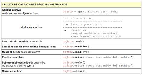 Trabajando Con Templates Archivos Y Condicionales Free Python Web Templates