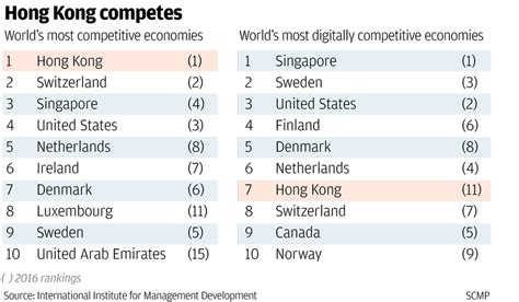 Finland Mba Ranking by Hong Kong Crowned World S Most Competitive Economy