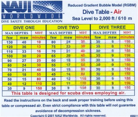 pin naui dive table eanx 32 tables on