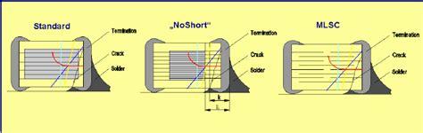 mlcc capacitor leakage mlcc capacitor leakage 28 images 제품정보 박막 고분자 적층 콘덴서 pmlcap 의 특징과 활용 capacitor power supply