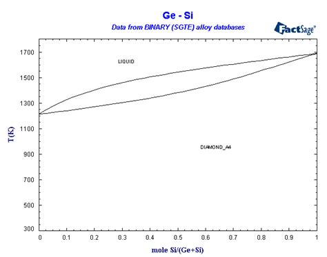 si ge phase diagram alloys of 32 germanium