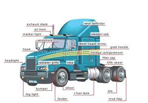 Truck Parts And Trailer Accessories Semi Trailer Parts Diagram Transport Machinery Road
