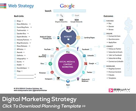 Digital Marketing Strategic Planning Template Ebway Creative Digital Marketing Strategy Template