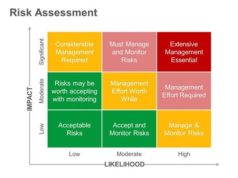 risk and impact analysis template risk matrix impact vs likelihood management