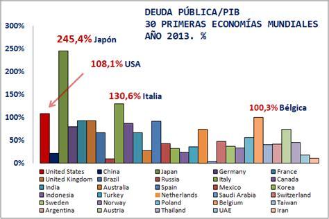 imagenes de japon y su economia ranking mundial de deuda p 250 blica por pa 237 ses el captor