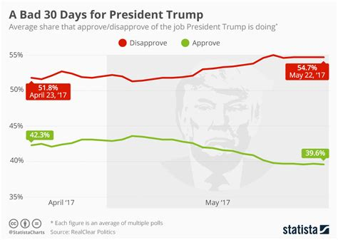 the bad media 30 day book marketing challenge books chart a bad 30 days for president statista