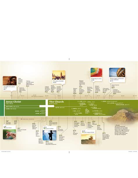 complete biblical timeline free download