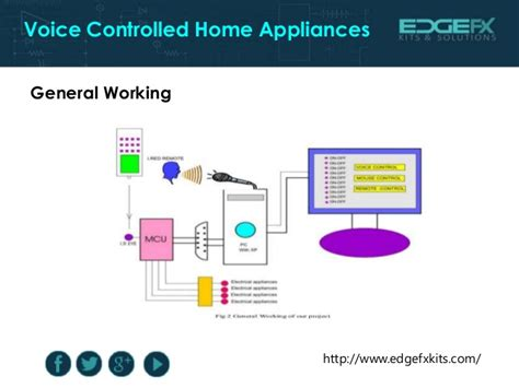 voice controlled home automation project home review