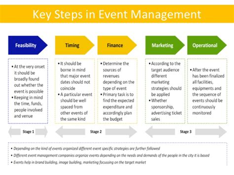event management dissertation events management personal statement original content