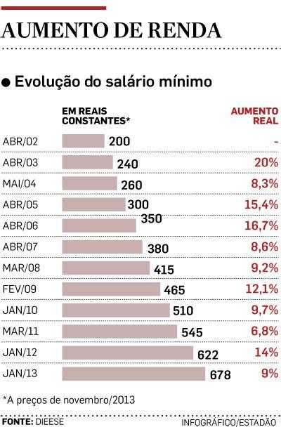 salario m 237 nimo sube en 12 por ciento el nuevo diario salario base de costureira 2016 no rio de janeiro press