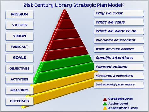 library strategic plan template five answers to successful strategic planning 21st