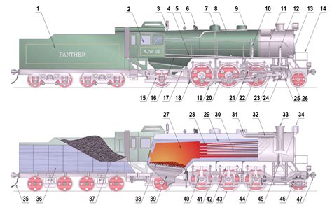 train sections are called steam locomotive components wikipedia