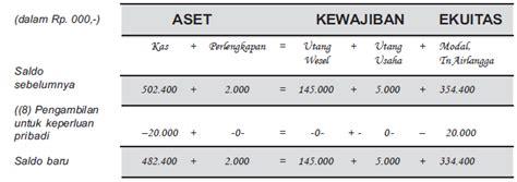 pengertian cara menyunting beserta contoh suntingan pengertian persamaan dasar akuntansi beserta contoh soal