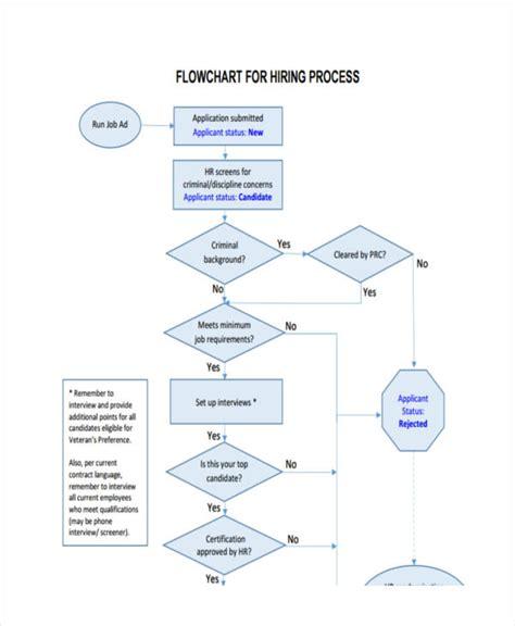 hr hiring process flowchart hr hiring process flowchart create a flowchart