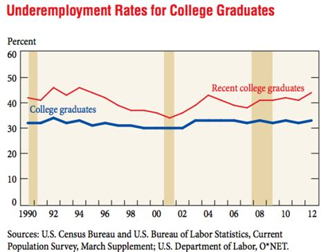 Unemployment Rate For Mba Graduates by Unemployment And The Class Of 2014 How Bad Is The