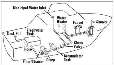 houseboat plumbing water pressure tanks showers
