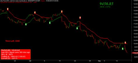 bank commodity trading nifty and bank nifty futures august overview iii