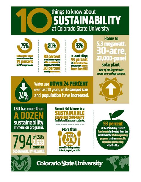 Top Sustainable Business Mba Programs by Csu Earns Spots On Two Elite Lists Of Green Colleges