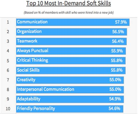 Highest In Demand For Top Mba Students by Data Reveals The Most In Demand Soft Skills Among