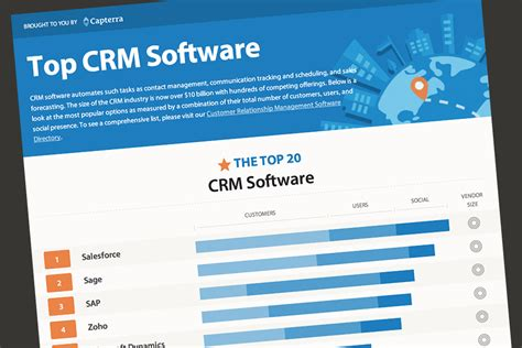 best crm customers really matter 20 most popular crm software