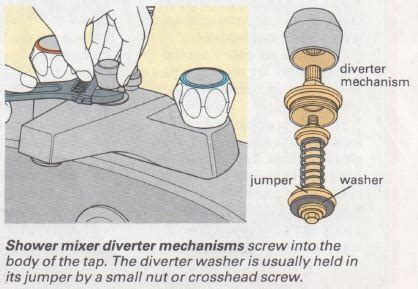Replacing Kitchen Faucet by How To Repair Mixer Taps The Self Sufficiency Diy Info Zone