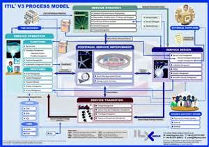 Itil V3 Templates by Itil V3 Process Model Pdf New Models