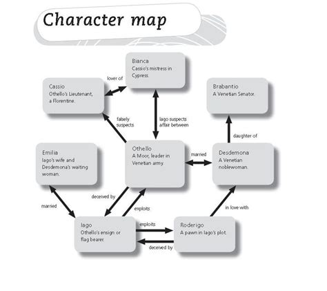 macbeth themes graphic organizer 1000 images about teaching literature on pinterest