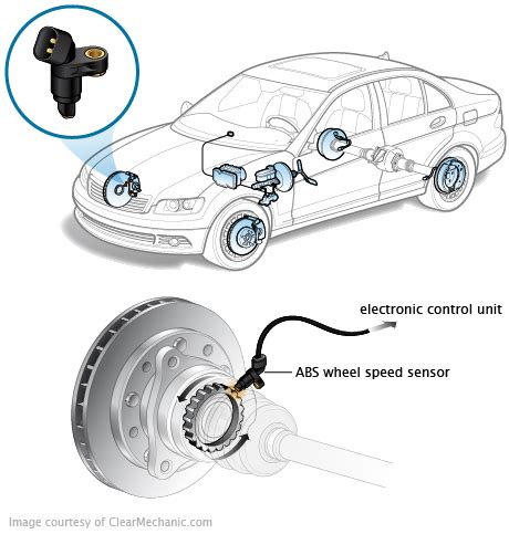 In Abs Brake System Of Vehicles The Wheel Sensors Are What Is Abs Speed Sensor Replacement