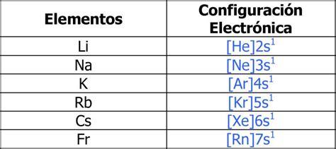 lade sodio tabla periodica configuraci 243 n electronica de los elementos