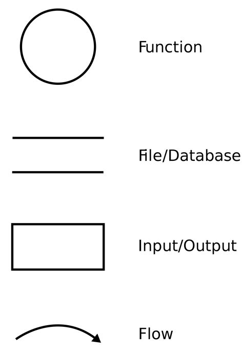 data flow diagram symbols meaning circuit diagram symbols powerpoint driverlayer search engine