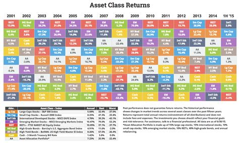 asset class performance 1h 2015 the big picture