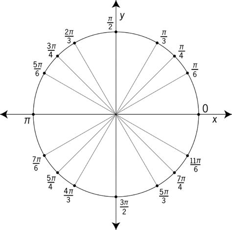 unit circle template search results calendar 2015