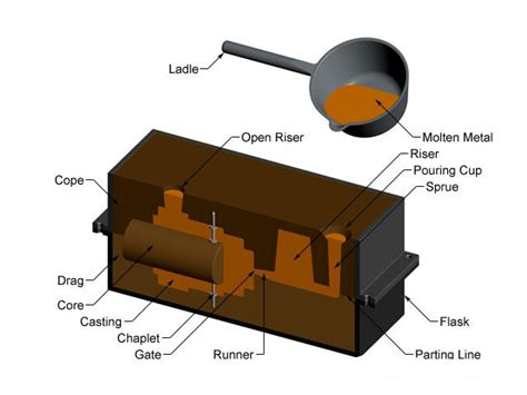 pattern making in foundry pdf the equipments in sand casting sand cast iron foundry in